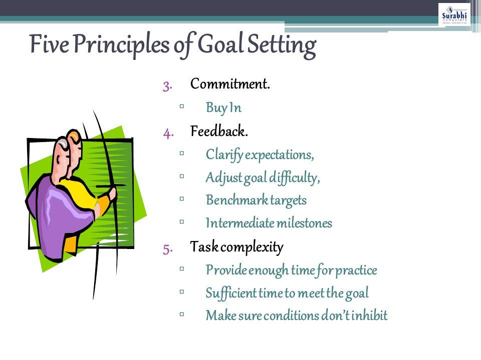 Goal Setting Model