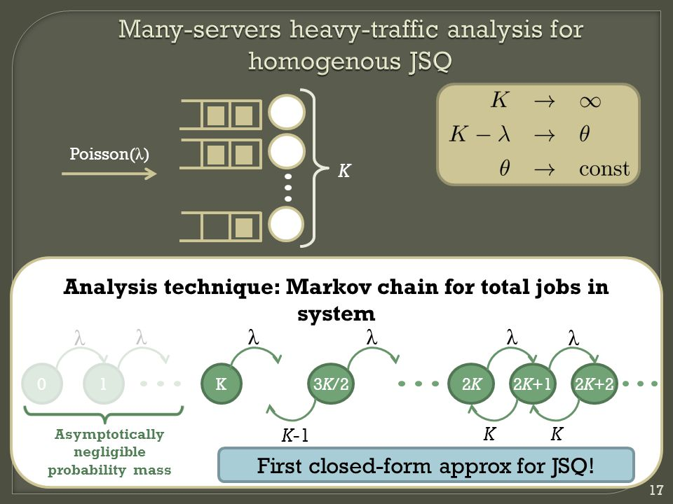 17 K Poisson( λ ) Analysis technique: Markov chain for total jobs in system 01K2K+22K+12K2K3K/2 λ λλλλ λ KK K-1 Asymptotically negligible probability mass First closed-form approx for JSQ!