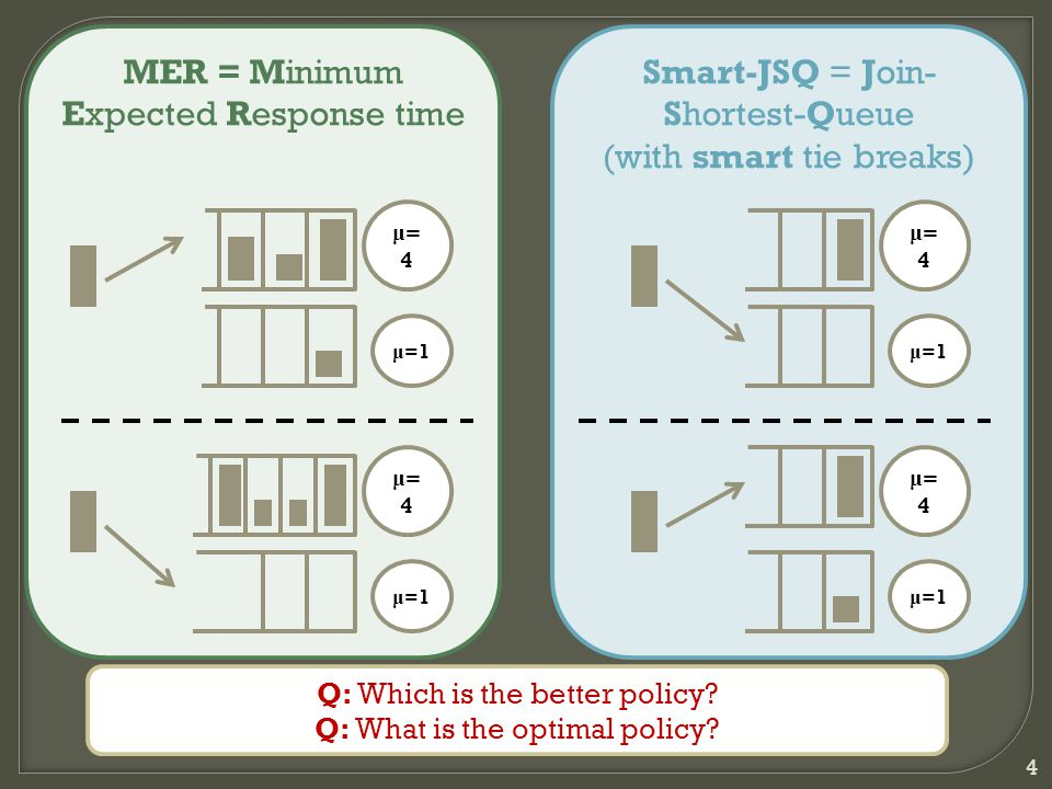 Smart-JSQ = Join- Shortest-Queue (with smart tie breaks) 4 MER = Minimum Expected Response time μ=4μ=4 μ =1 μ=4μ=4 μ=4μ=4 μ=4μ=4 Q: Which is the better policy.