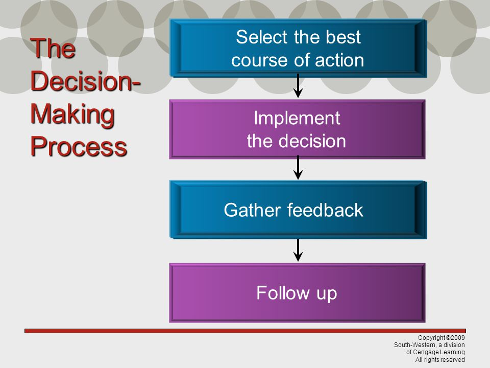 Copyright ©2009 South-Western, a division of Cengage Learning All rights reserved The Decision- Making Process Select the best course of action Implem