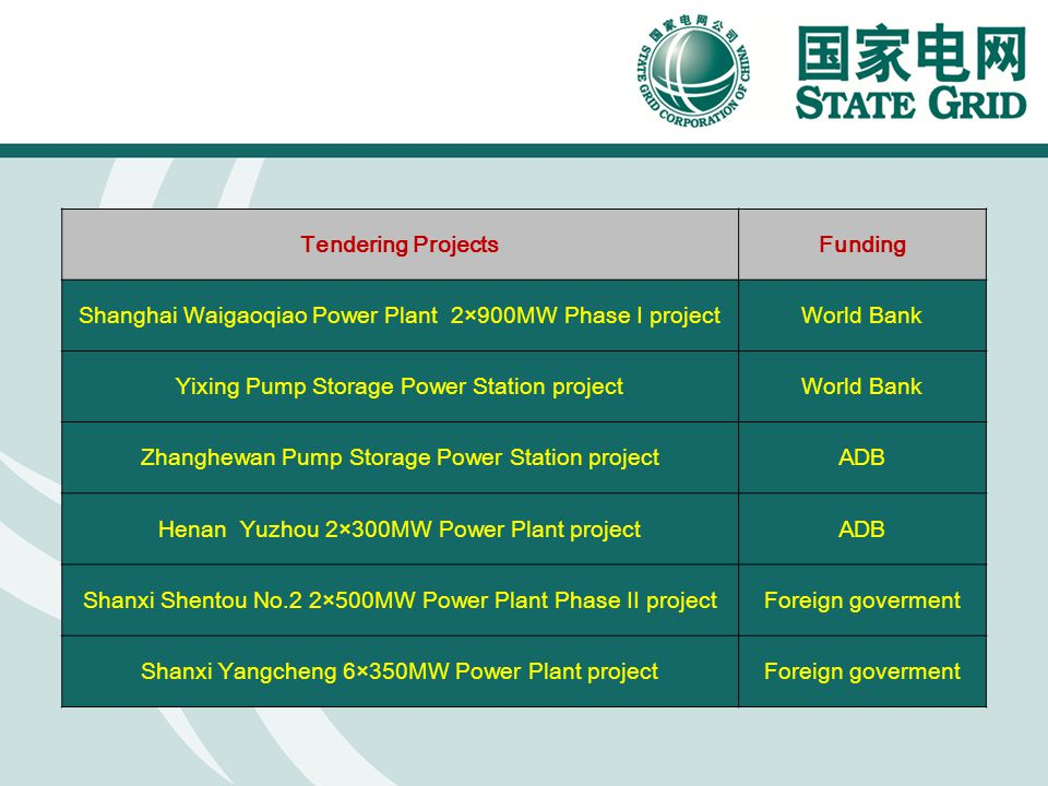 Tendering ProjectsFunding Shanghai Waigaoqiao Power Plant 2×900MW Phase I projectWorld Bank Yixing Pump Storage Power Station projectWorld Bank Zhangh