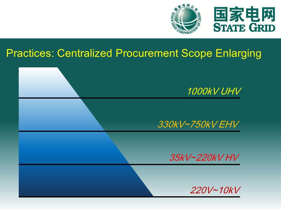 1000kV UHV 35kV~220kV HV 330kV~750kV EHV 220V~10kV Practices: Centralized Procurement Scope Enlarging