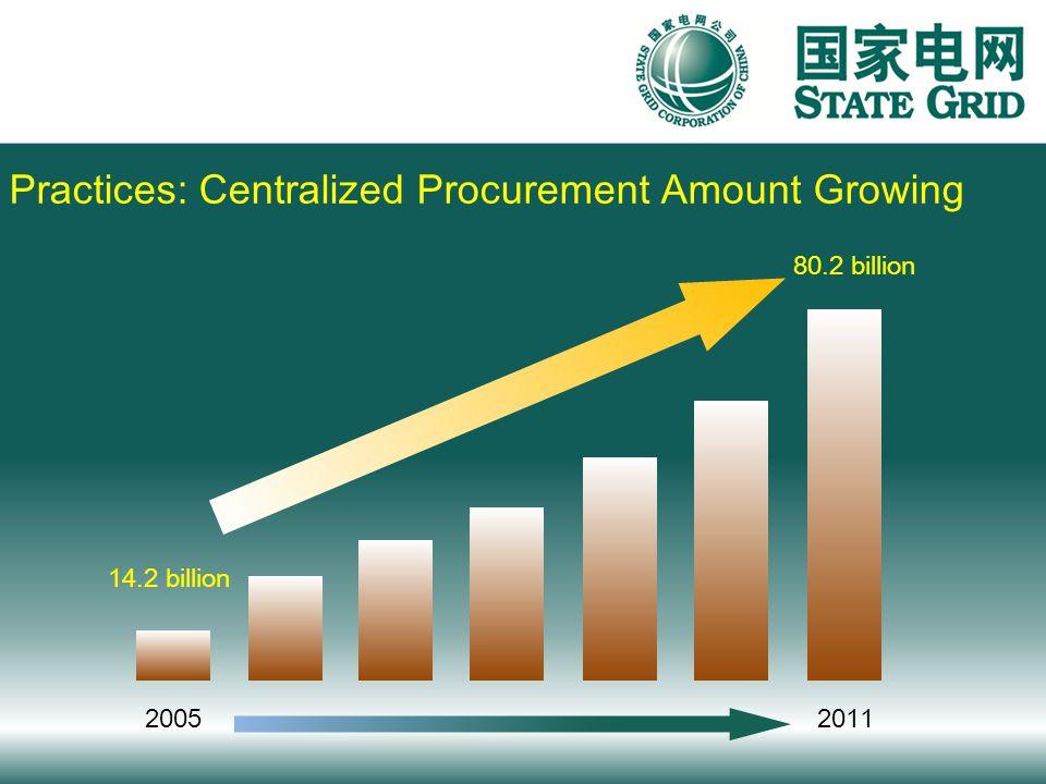Practices: Centralized Procurement Amount Growing 20052011 14.2 billion 80.2 billion