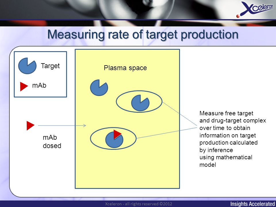 Xceleron - all rights reserved ©2012 Target mAb Plasma space mAb dosed Measure free target and drug-target complex over time to obtain information on target production calculated by inference using mathematical model Measuring rate of target production