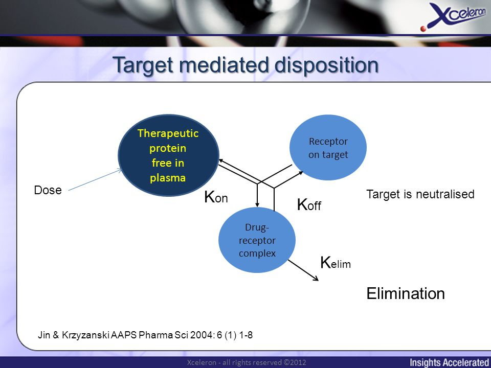 Xceleron - all rights reserved ©2012 Measuring target production prior to mAb manufacture To measure target production rate of any biological entity (small molecule, protein or cell population) the target has to be labelled, typically isotopically The clearance of the label is measured (using an isotopic assay) The total amount of target is measured Target production rate (turnover - more accurately in this case) is the product of isotopic clearance and total target concentration
