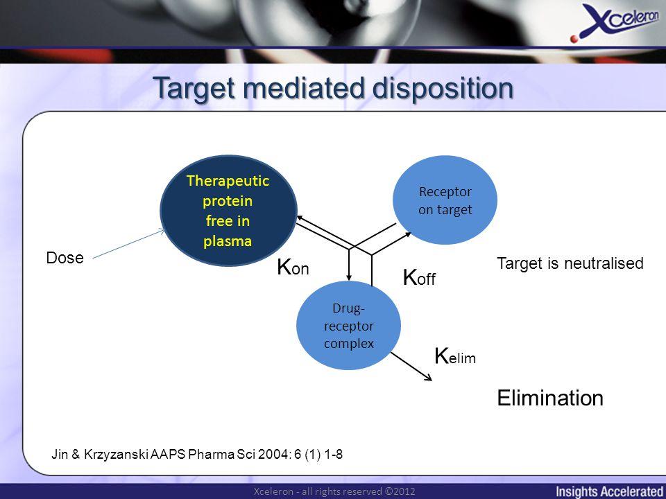 Xceleron - all rights reserved ©2012 Some targets in rheumatoid arthritis T-cell Activated macrophage Cytokines TNF- Osteoclasts Synovial tissue Adalimumab Etanercept Infliximab Certolizumab Golimumab Abatacept Scott (2012) Clin Pharm Ther 91(1) 30-43 Inflammation