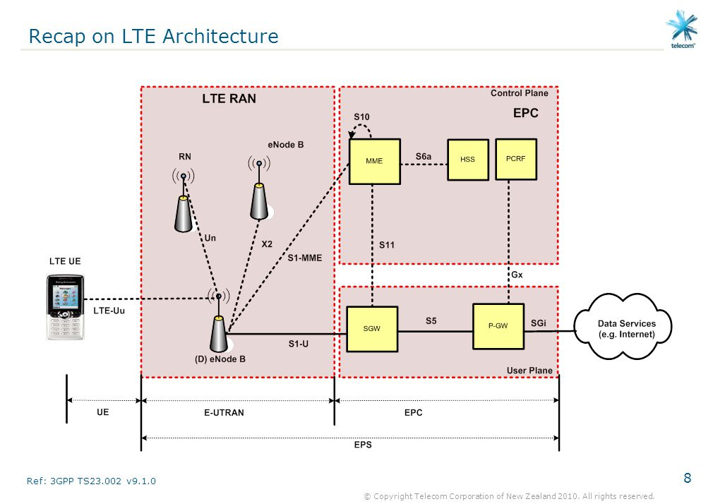 8 © Copyright Telecom Corporation of New Zealand 2010. All rights reserved. Recap on LTE Architecture Ref: 3GPP TS23.002 v9.1.0