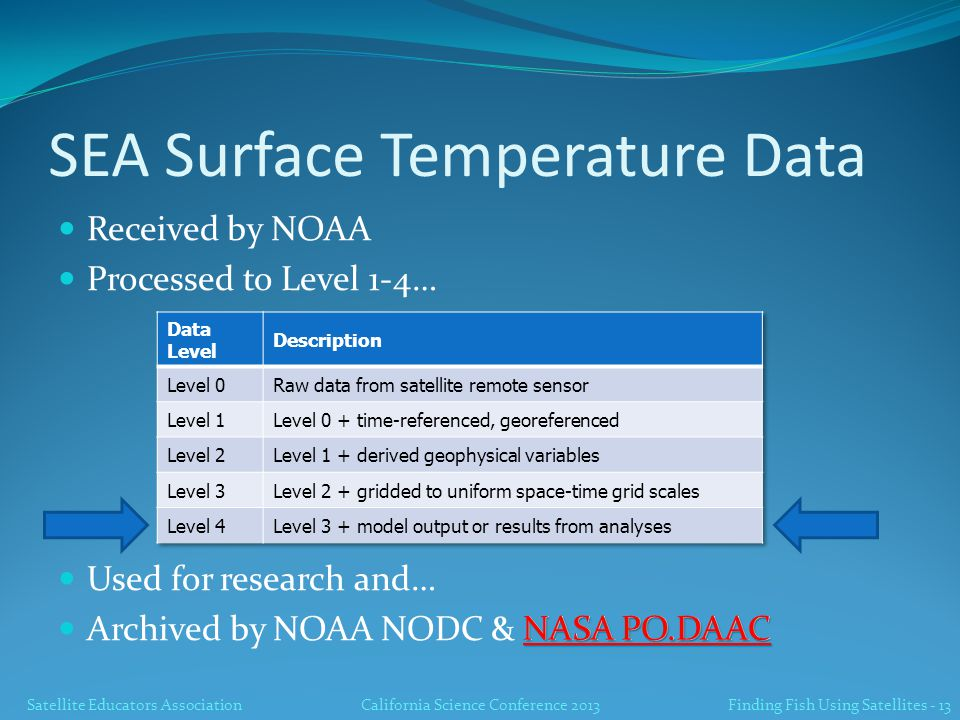 Satellite Educators AssociationCalifornia Science Conference 2013 Finding Fish Using Satellites - 13 SEA Surface Temperature Data Received by NOAA Processed to Level 1-4… Used for research and… Archived by NOAA NODC & NASA PO.DAAC NASA PO.DAAC