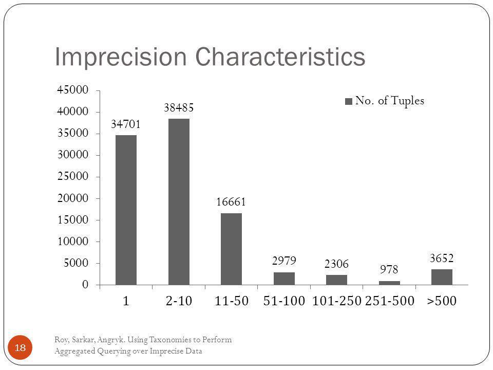 Imprecision Characteristics Roy, Sarkar, Angryk.
