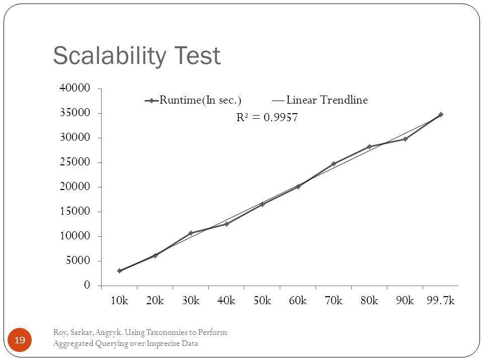 Scalability Test Roy, Sarkar, Angryk.