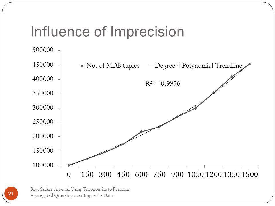 Influence of Imprecision Roy, Sarkar, Angryk.