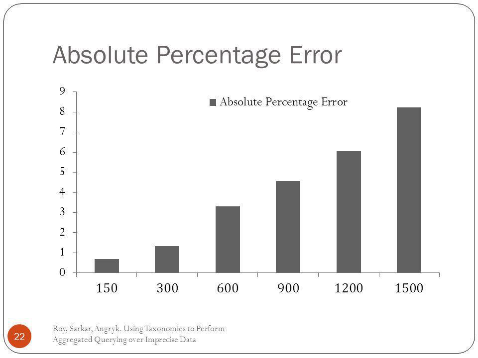 Absolute Percentage Error Roy, Sarkar, Angryk.
