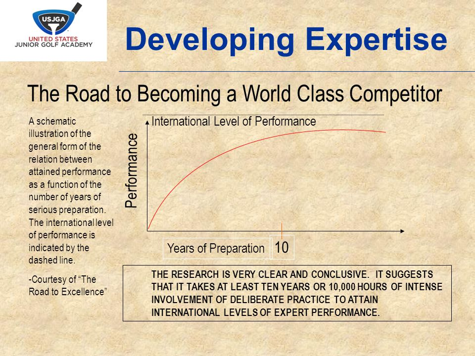 The Road to Becoming a World Class Competitor Years of Preparation 10 Performance International Level of Performance A schematic illustration of the general form of the relation between attained performance as a function of the number of years of serious preparation.