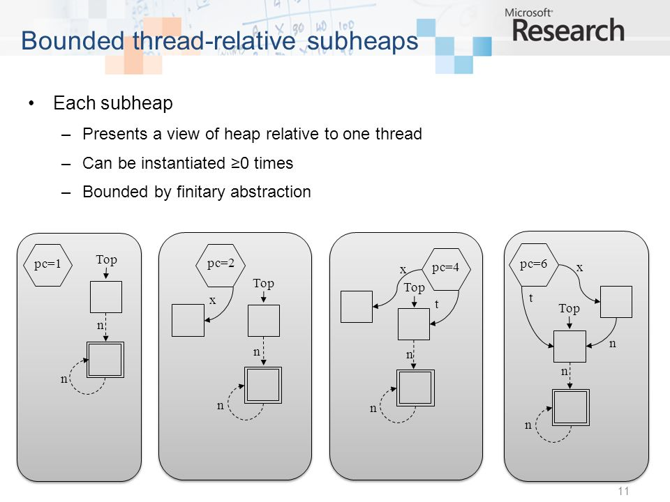 Each subheap –Presents a view of heap relative to one thread –Can be instantiated 0 times –Bounded by finitary abstraction 11 Bounded thread-relative subheaps pc=4 t pc=2 x x pc=1 Top pc=6 t n x Top n n n n n n n n