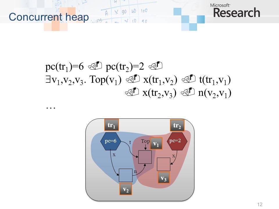 12 Concurrent heap pc(tr 1 )=6 pc(tr 2 )=2 v 1,v 2,v 3.