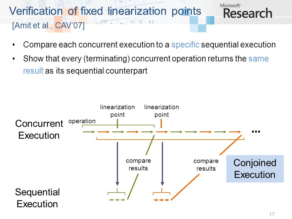 Compare each concurrent execution to a specific sequential execution Show that every (terminating) concurrent operation returns the same result as its sequential counterpart 17 Verification of fixed linearization points [Amit et al., CAV07] linearization point operation Concurrent Execution Sequential Execution compare results...