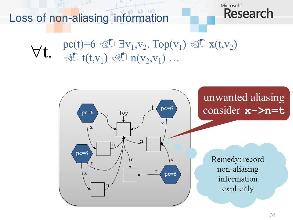 31 Loss of non-aliasing information pc(t)=6 v 1,v 2.