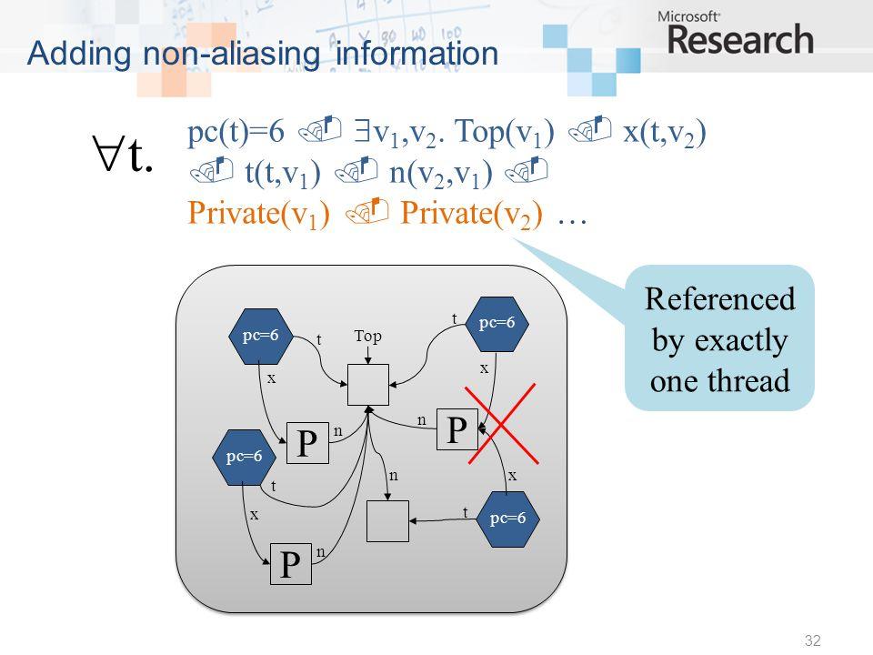 32 Adding non-aliasing information pc=6 P x n Top pc=6 P x n t t x n t x Referenced by exactly one thread pc(t)=6 v 1,v 2.