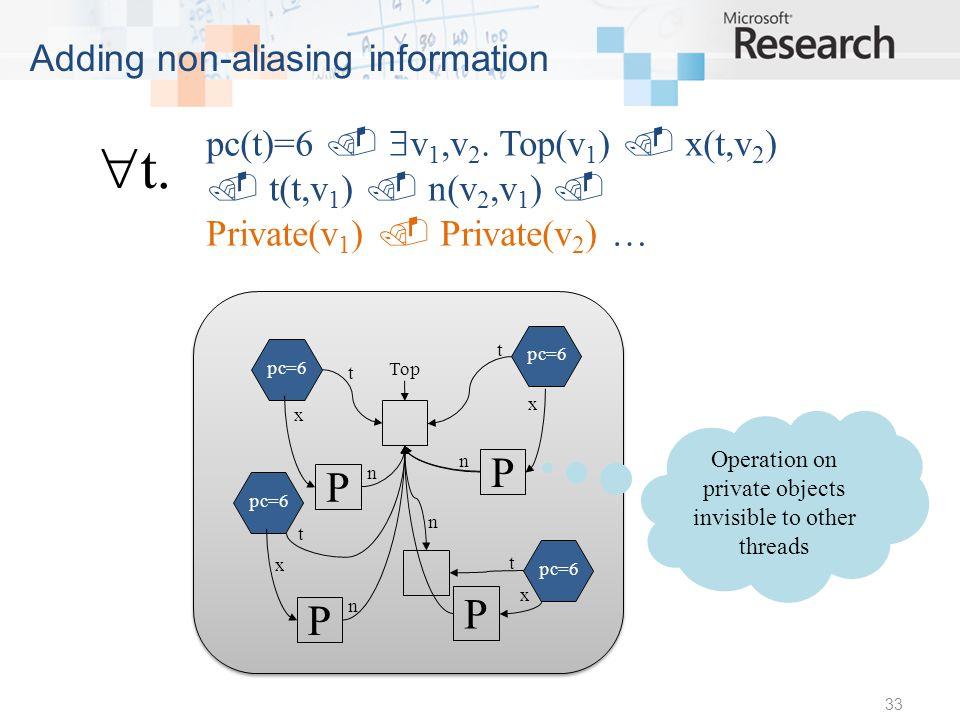 33 Adding non-aliasing information pc(t)=6 v 1,v 2.