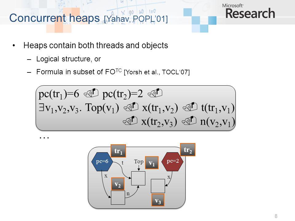 9 Unbounded concurrent heaps void push(Stack *S, data_type v) { [1] Node *x = alloc(sizeof(Node)); [2] x->d = v; [3] do { [4] Node *t = S->Top; [5] x->n = t; [6] } while (!CAS(&S->Top,t,x)); [7] } pc=6 pc=5 x n x Top pc=1 pc=2 x x t pc=5 x t pc=6 x n t t pc=1 Unbounded parallel composition: push(Top,?) ||...