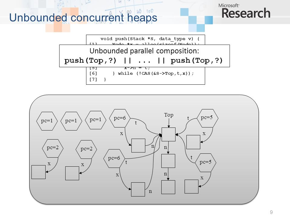 Top pc=1 n n Top pc=2 x n n pc=4 x Top t n n pc=6 x n Top t n n 30 Bounded local states number of delta objects per local heap bounded