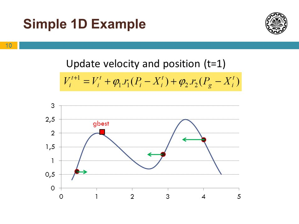 10 Simple 1D Example Update velocity and position (t=1) gbest