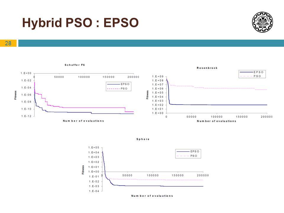 28 Hybrid PSO : EPSO