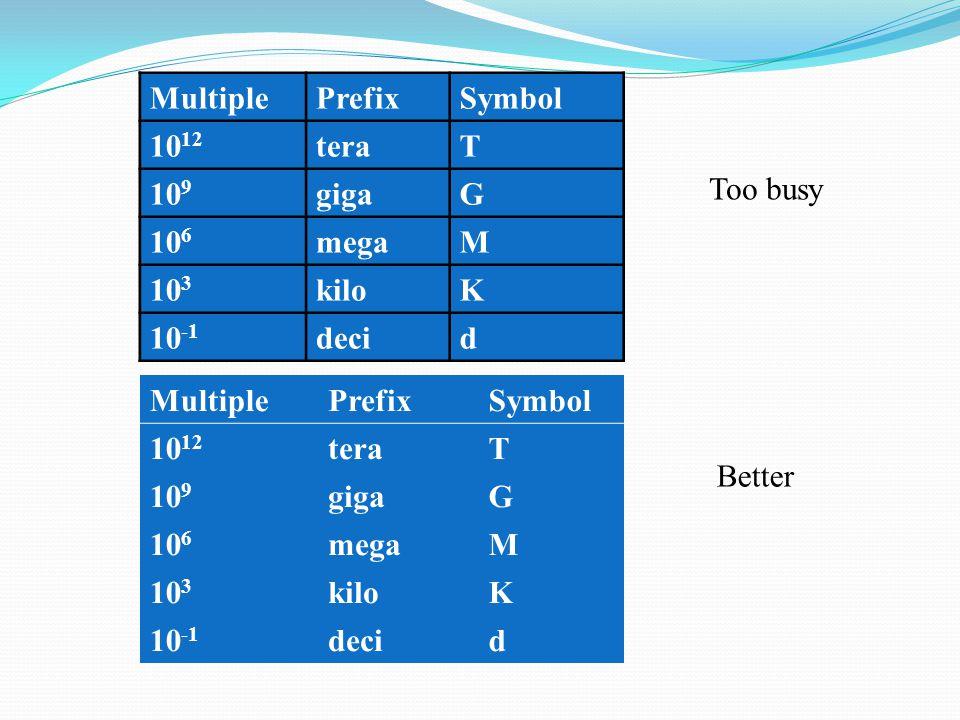 MultiplePrefixSymbol 10 12 teraT 10 9 gigaG 10 6 megaM 10 3 kiloK 10 -1 decid MultiplePrefixSymbol 10 12 teraT 10 9 gigaG 10 6 megaM 10 3 kiloK 10 -1 decid Too busy Better