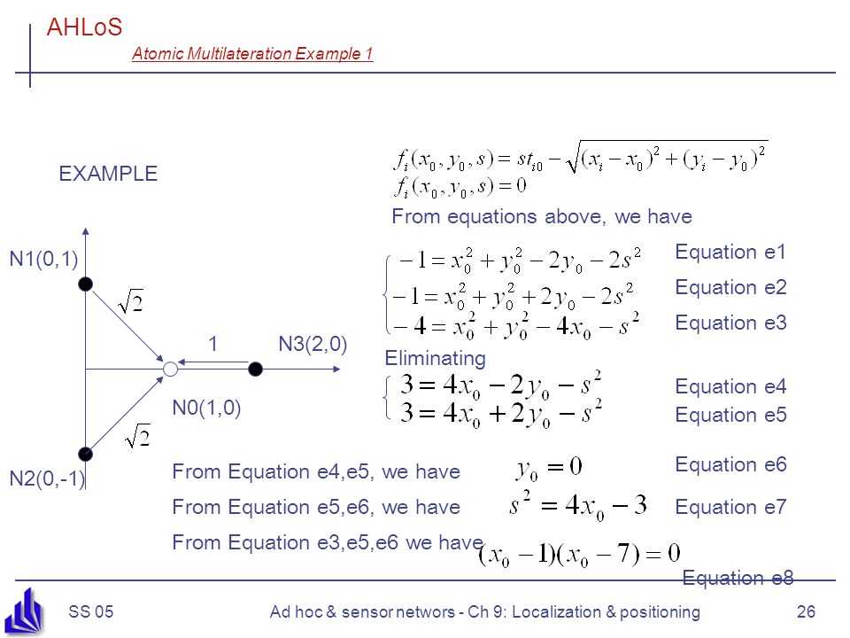 SS 05Ad hoc & sensor networs - Ch 9: Localization & positioning26 EXAMPLE AHLoS Atomic Multilateration Example 1 N1(0,1) N2(0,-1) N0(1,0) N3(2,0)1 From equations above, we have Equation e1 Equation e2 Equation e3 Equation e4 Equation e5 From Equation e4,e5, we have Equation e6 From Equation e5,e6, we haveEquation e7 From Equation e3,e5,e6 we have Equation e8 Eliminating