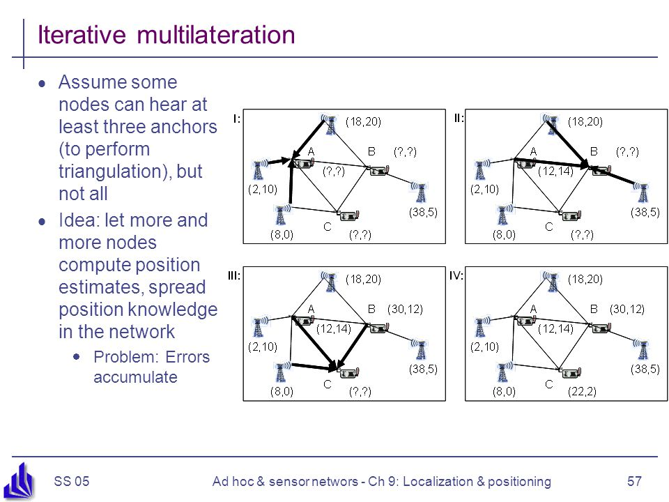 SS 05Ad hoc & sensor networs - Ch 9: Localization & positioning57 Iterative multilateration Assume some nodes can hear at least three anchors (to perform triangulation), but not all Idea: let more and more nodes compute position estimates, spread position knowledge in the network Problem: Errors accumulate