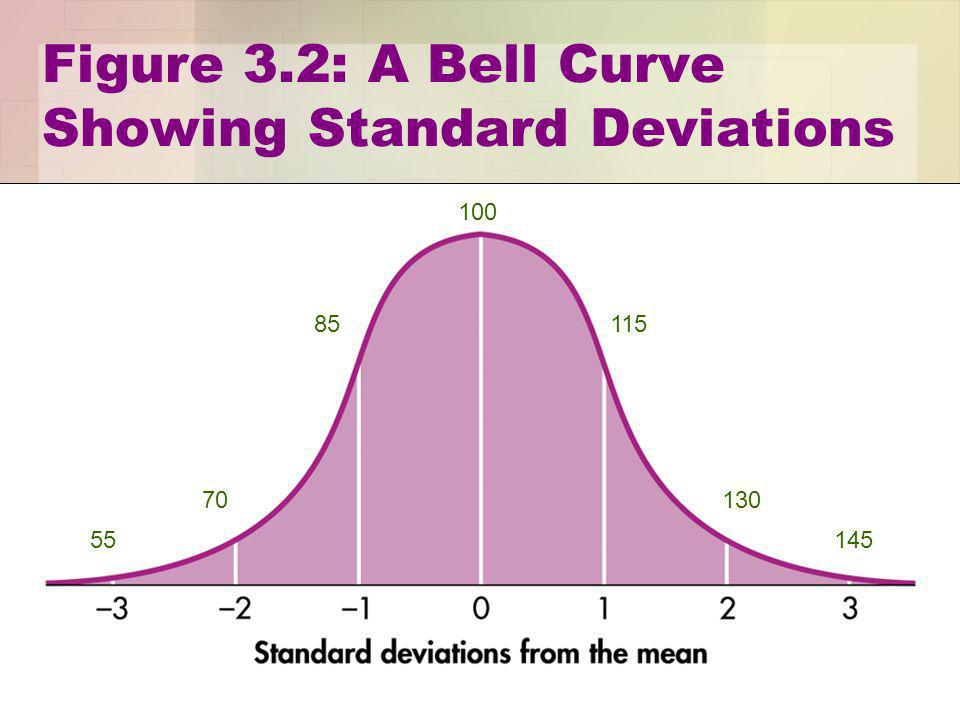 11 Figure 3.2: A Bell Curve Showing Standard Deviations 55 70 85 100 115 130 145
