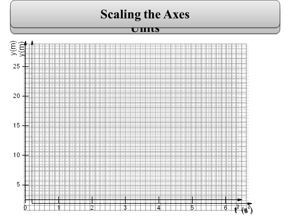 Graph Paper Plotting the axes and Writing their Names & Units Scaling the Axes