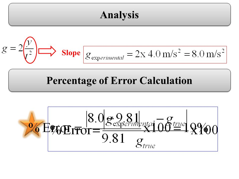 Analysis Slope Percentage of Error Calculation