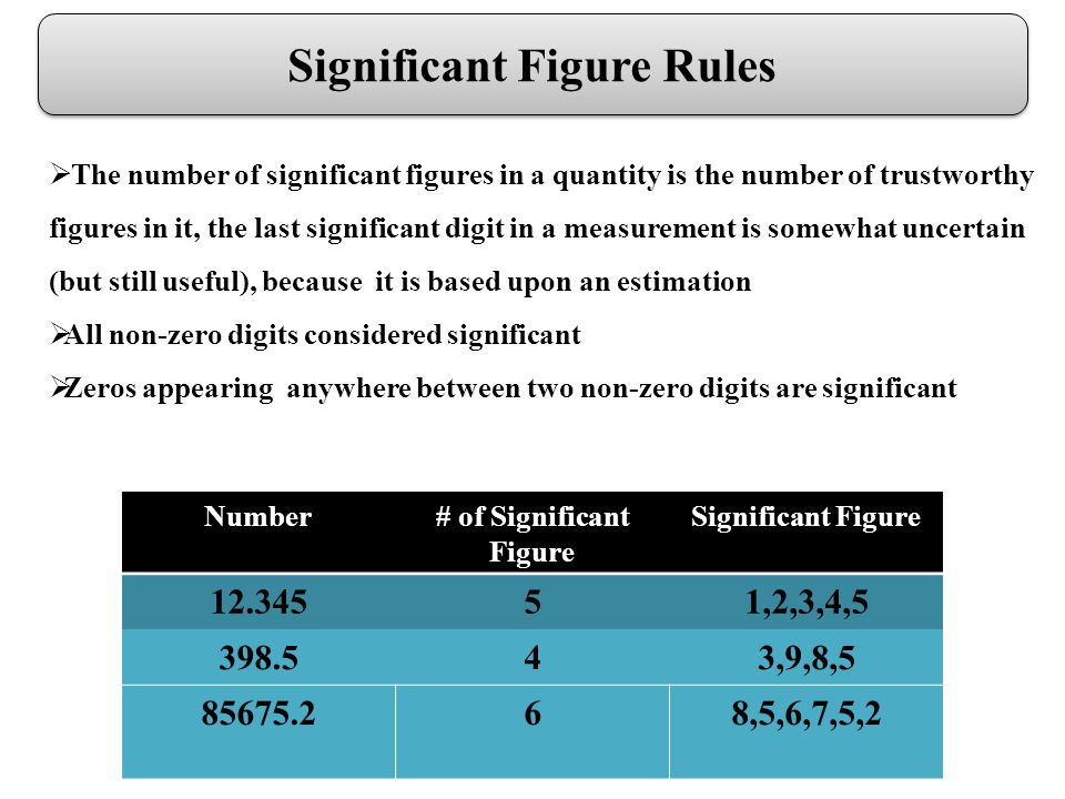Significant Figure Rules The number of significant figures in a quantity is the number of trustworthy figures in it, the last significant digit in a measurement is somewhat uncertain (but still useful), because it is based upon an estimation All non-zero digits considered significant Zeros appearing anywhere between two non-zero digits are significant Number# of Significant Figure Significant Figure 12.34551,2,3,4,5 398.543,9,8,5 85675.268,5,6,7,5,2