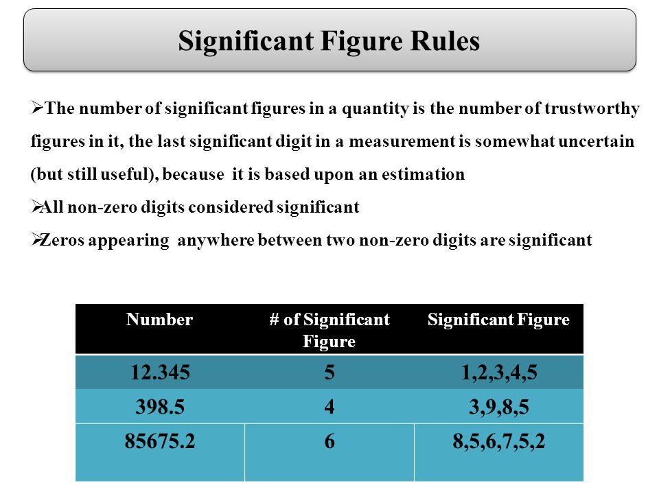 Analysis Slope Percentage of Error Calculation