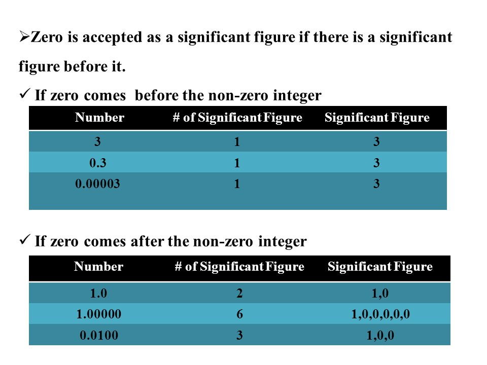 Number# of Significant FigureSignificant Figure 50.7045,0,7,0 0.12331,2,3 1.0000561,0,0,0,0,5 Examples: Number# of Significant FigureSignificant Figure 30013 300.33,0,0 300.0053,0,0,0,0