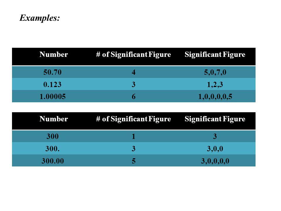 How to minimize random errors Take more data.