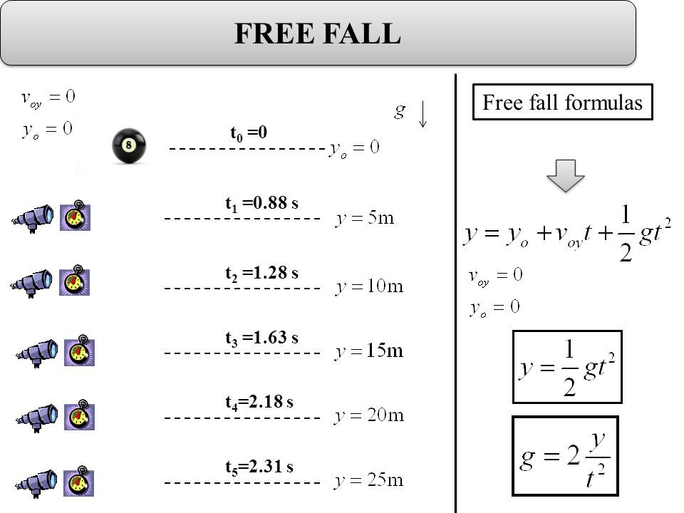 Free Fall: Experimental Data y(m)t(s)t 2 (s 2 ) 5.00.880.78 101.281.64 151.632.68 202.184.77 252.315.34