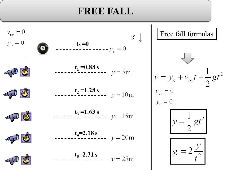 FREE FALL t 0 =0 t 1 =0.88 s t 2 =1.28 s t 3 =1.63 s t 4 =2.18 s t 5 =2.31 s Free fall formulas