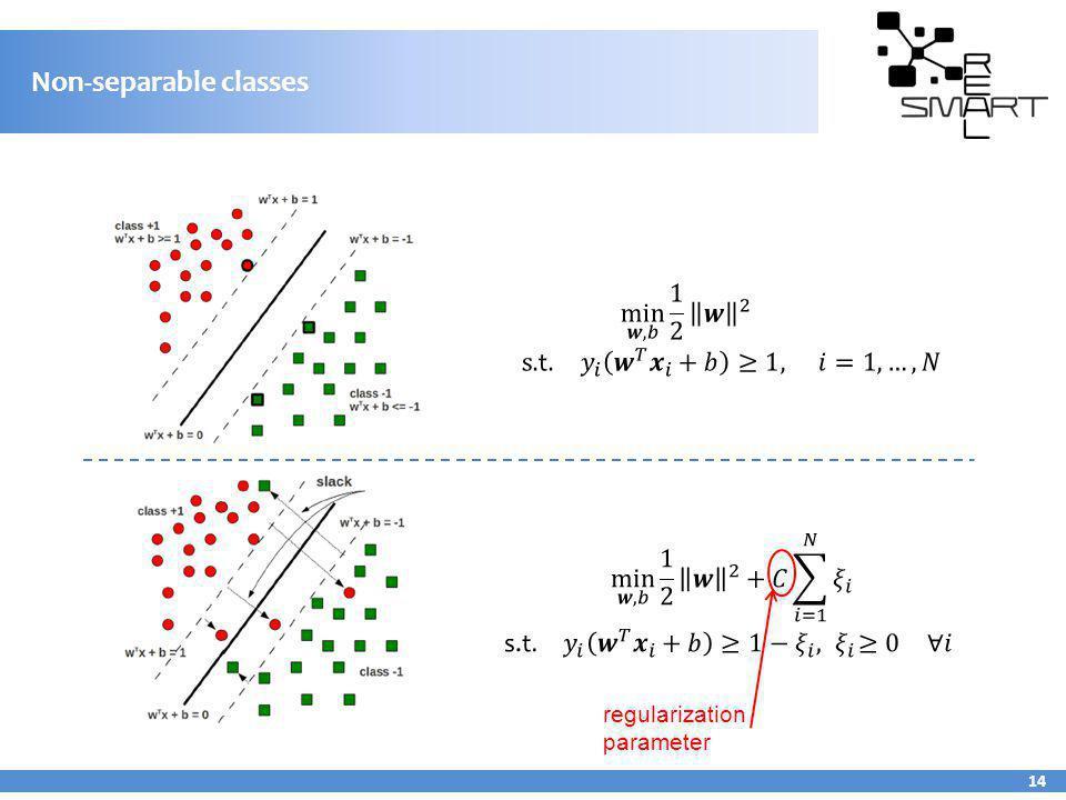 Non-separable classes 14 regularization parameter