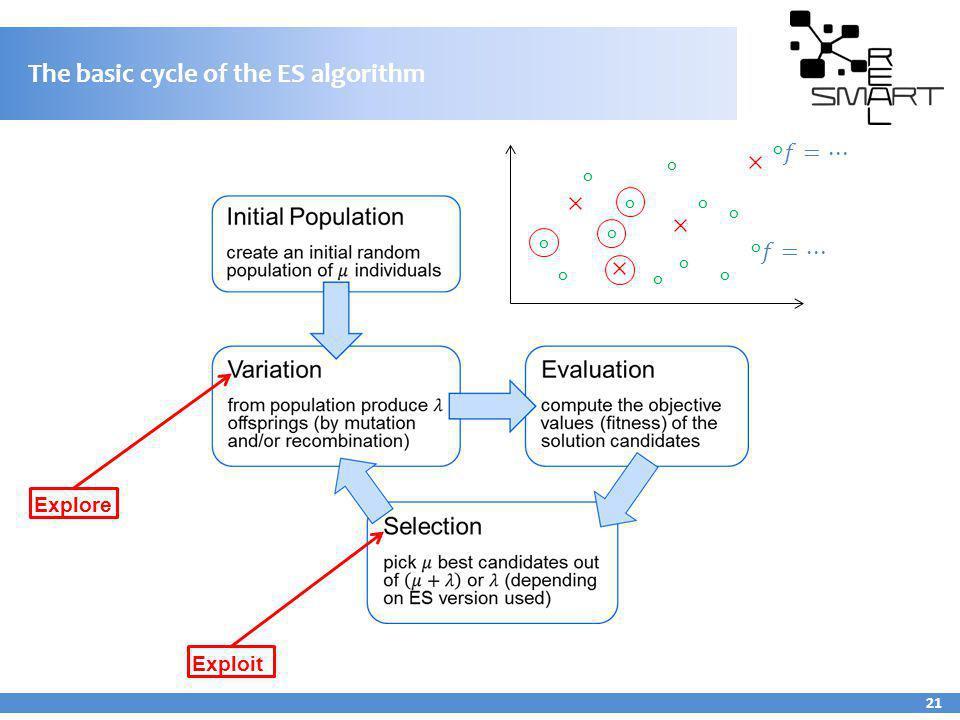 The basic cycle of the ES algorithm 21 Explore Exploit