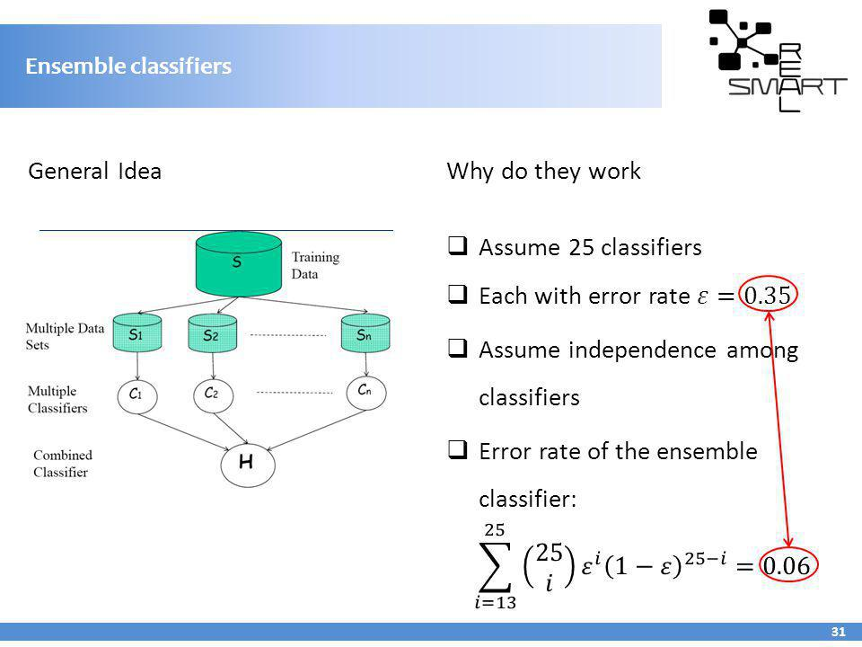 Ensemble classifiers 31 General Idea