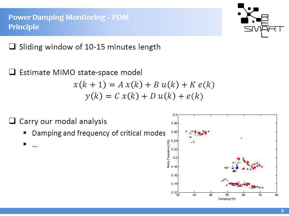 Power Damping Monitoring – PDM Principle 5