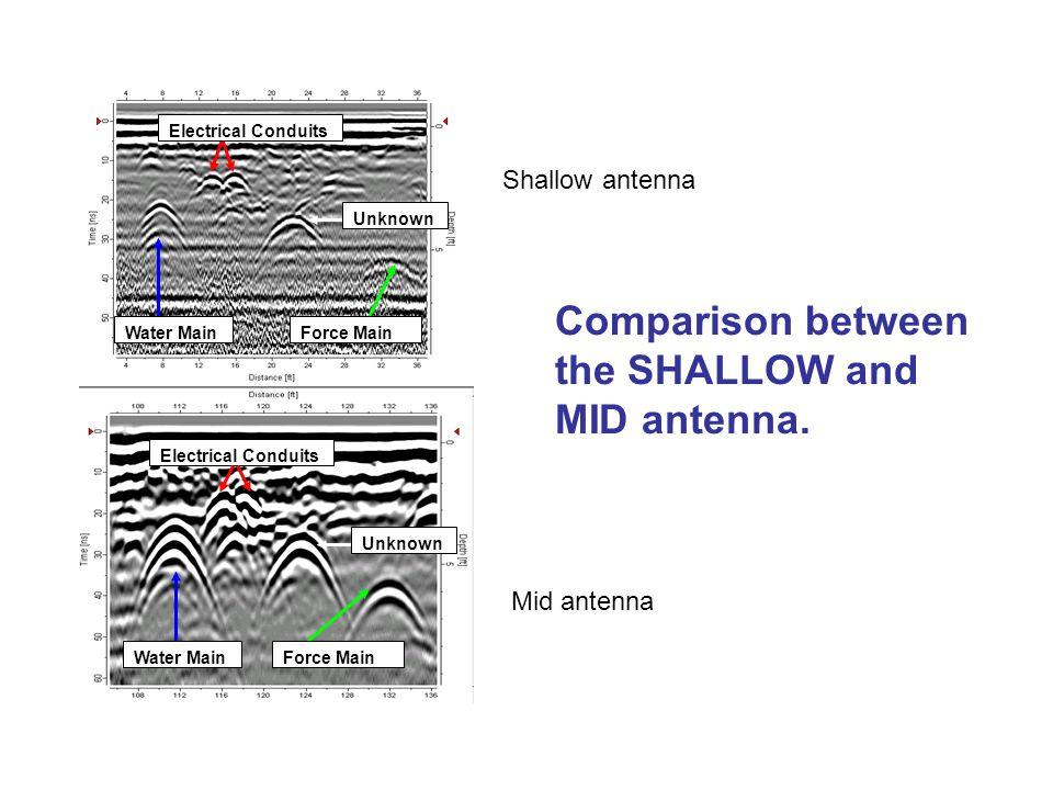 Comparison between the SHALLOW and MID antenna. Unknown Force MainWater Main Electrical Conduits Force MainWater Main Electrical Conduits Unknown Shal