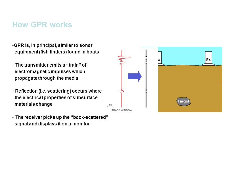 How GPR works GPR is, in principal, similar to sonar equipment (fish finders) found in boats The transmitter emits a train of electromagnetic impulses