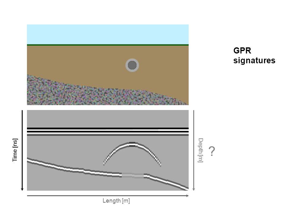 Time [ns] Depth [m] ? Length [m] GPR signatures