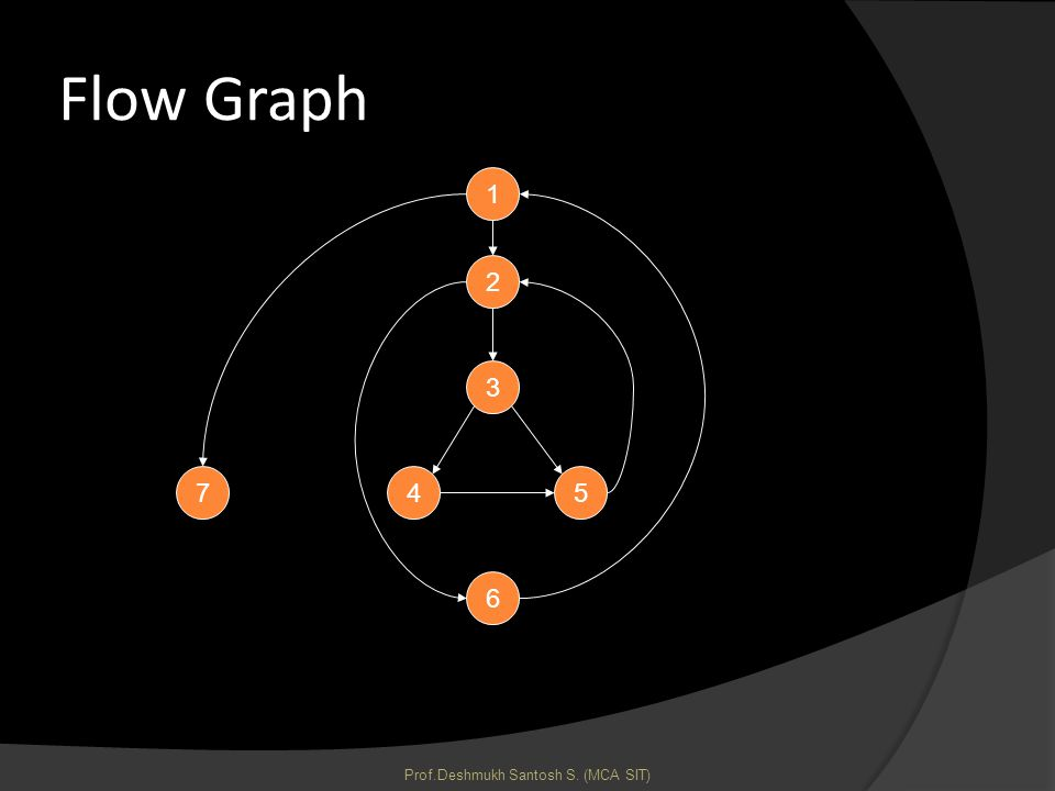 Flow Graph 1 3 54 6 7 2 Prof.Deshmukh Santosh S. (MCA SIT)