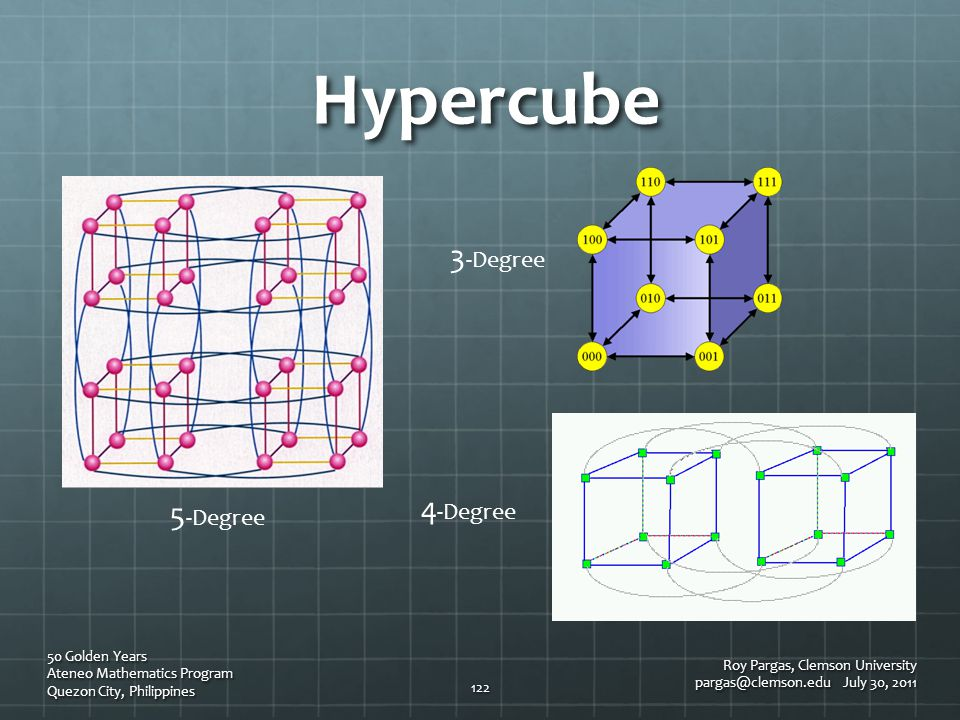 Hypercube Roy Pargas, Clemson University pargas@clemson.edu July 30, 2011 50 Golden Years Ateneo Mathematics Program Quezon City, Philippines 122 3 -D