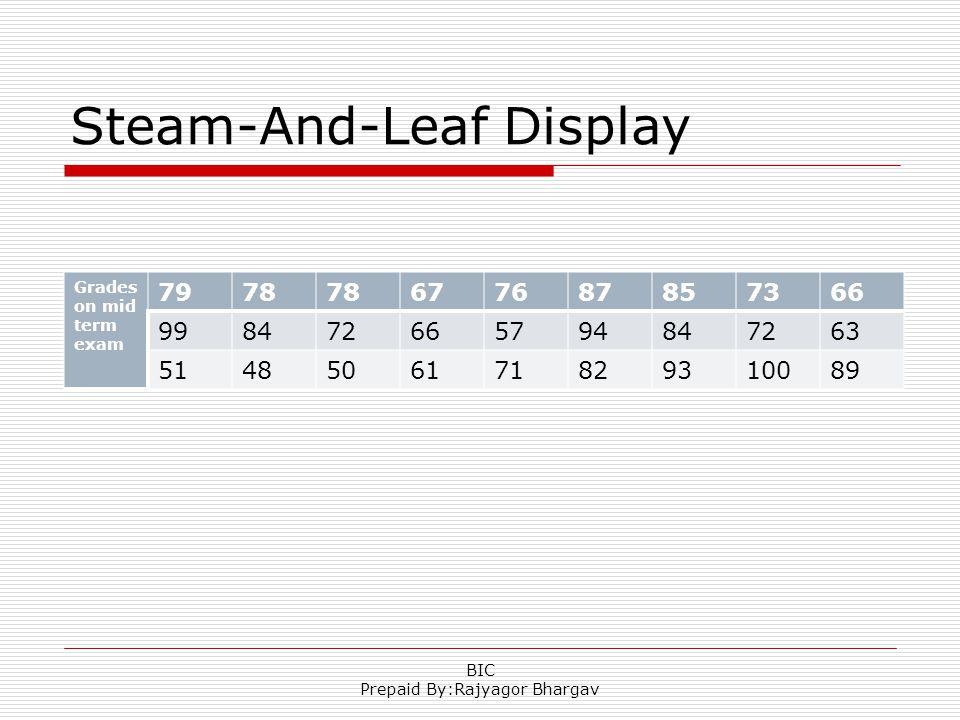 Steam-And-Leaf Display Grades on mid term exam 7978 677687857366 998472665794847263 5148506171829310089 BIC Prepaid By:Rajyagor Bhargav