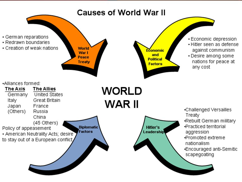 VOCABULARY BLITZKRIEG COLLABORATION RESISTANCE ALLIES APPEASEMENT NONAGGRESSION PACT